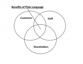 A Venn diagram that shows the intersection of customers, staff and shareholders